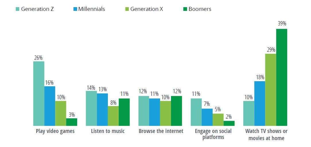 Top 5 des activités de divertissement des États-Unis Consommateurs par groupe d'âge. Enquête Deloitte sur les tendances médiatiques, 15e édition
